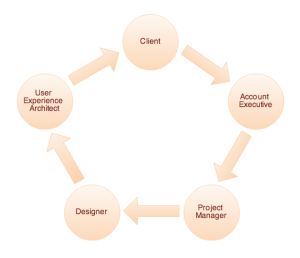 Workflow of an interactive agency